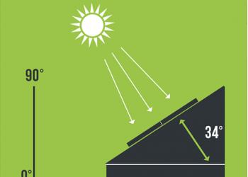 Оптимальний кут для сонячних панелей