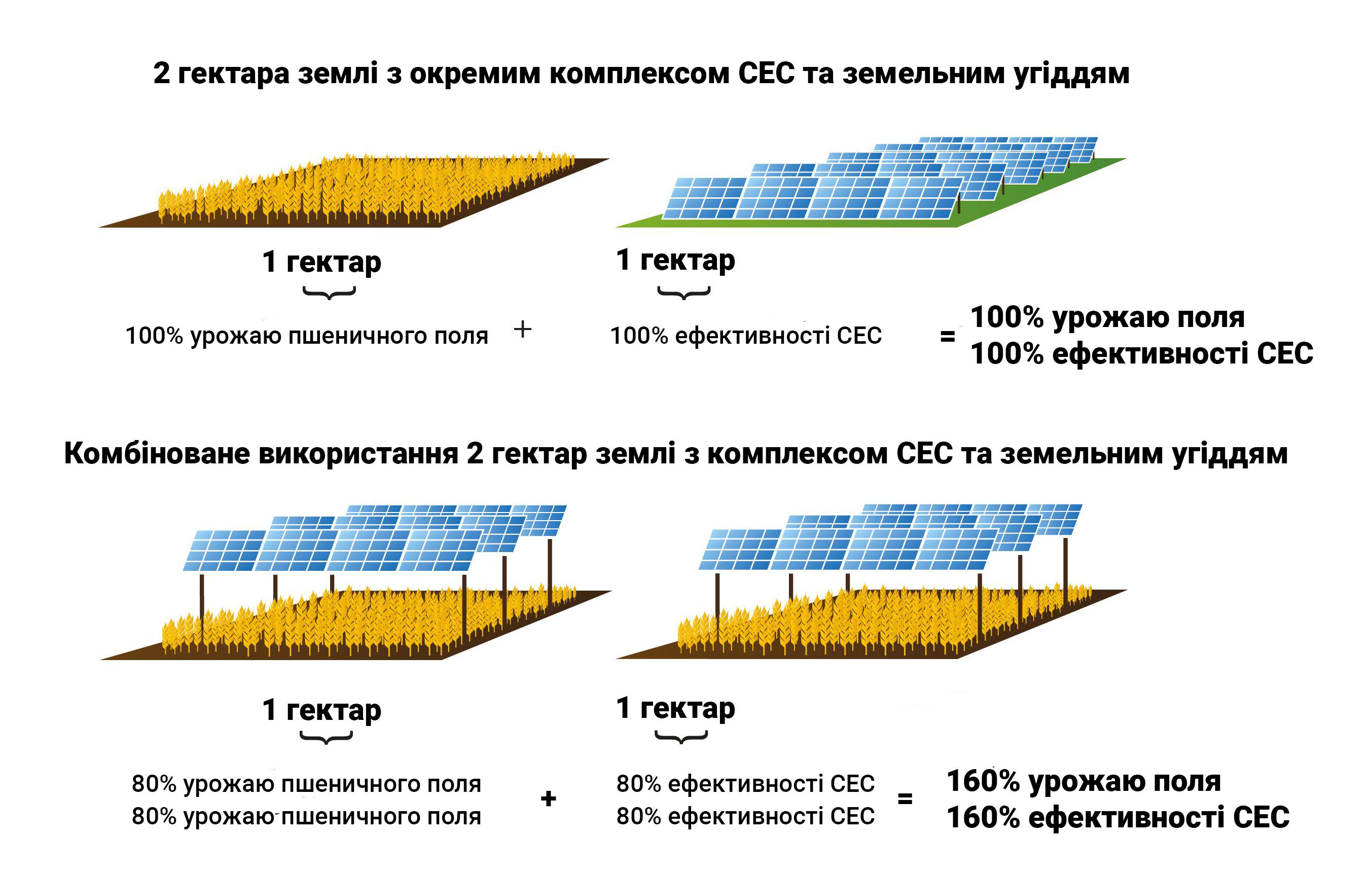 Агровольтаїка. Ідеальна комбінація енергетики та фермерства? ▷ читати на  Sun-Energy.com.ua